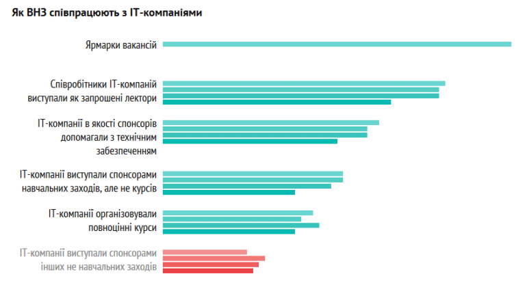 Опубликован рейтинг лучших украинских ВУЗов для изучения IT