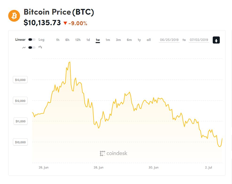 Рынок падает из-за мошенничества нацифровой бирже— Курс криптовалют