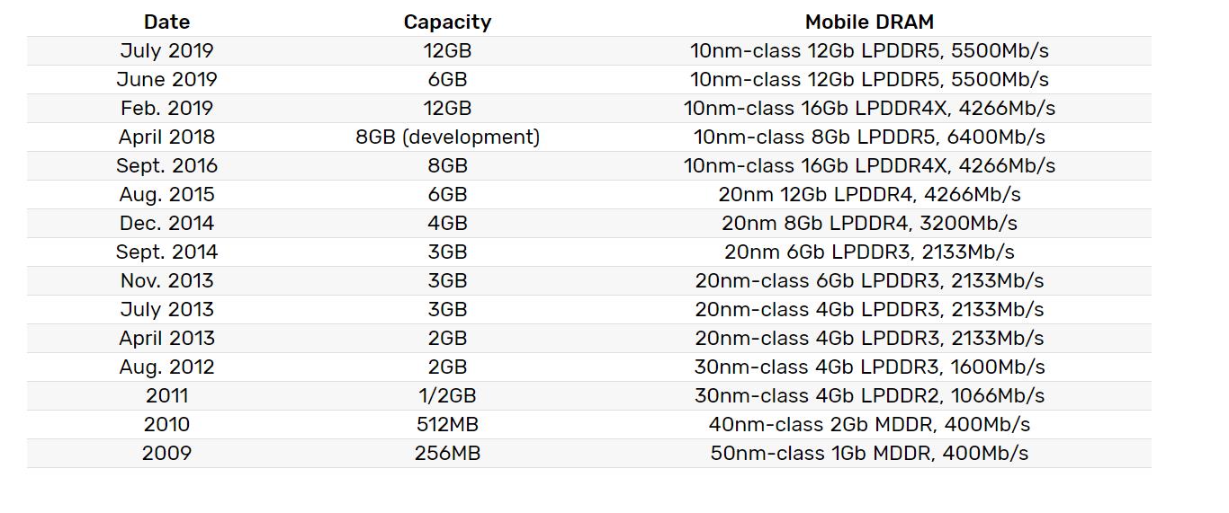 Samsung начала массовое производство микросхем памяти LPDDR5 DRAM плотностью 12 Гбит для флагманских смартфонов
