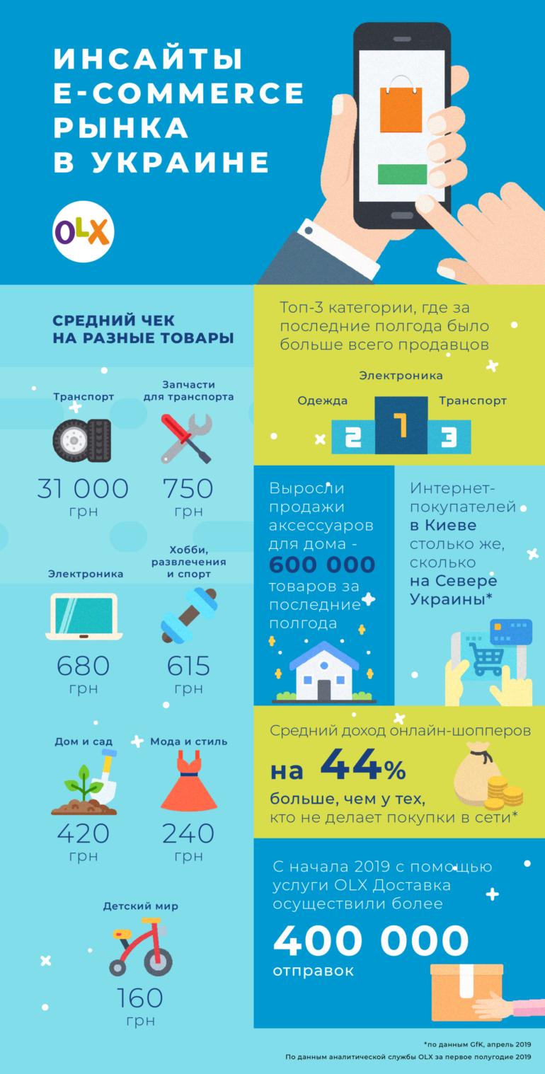 GfK: Что и как приобретают украинцы в онлайне [инфографика]