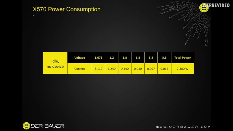 Чипсету AMD Х570 требуется более чем в 2 раза больше энергии (по сравнению с AMD Х470) и активная система охлаждения