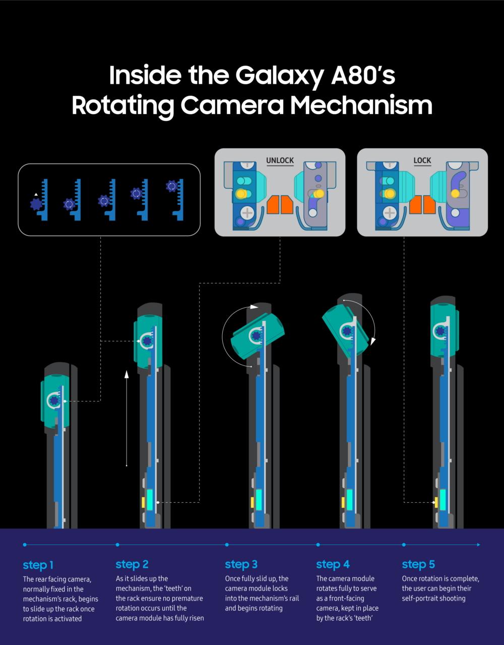 Samsung наглядно объяснила, как устроена инновационная камера-перевертыш смартфона Galaxy A80