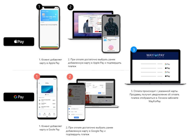 WayForPay: Три причины подключить Google Pay и Apple Pay к себе на сайт или в мобильное приложение