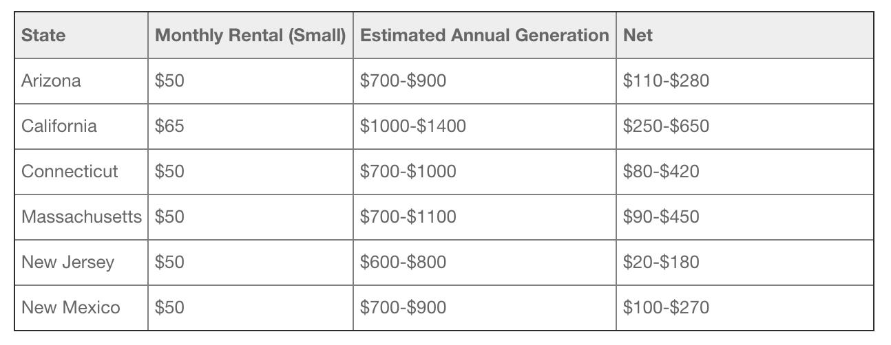 Tesla запустила сервис аренды солнечных панелей. Чтобы их убрали с крыши, придется дополнительно заплатить $1500