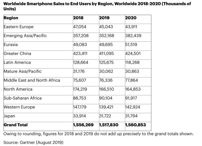 Эксперты ожидают снижение мировых продаж смартфонов в этом году на уровне 2,5%