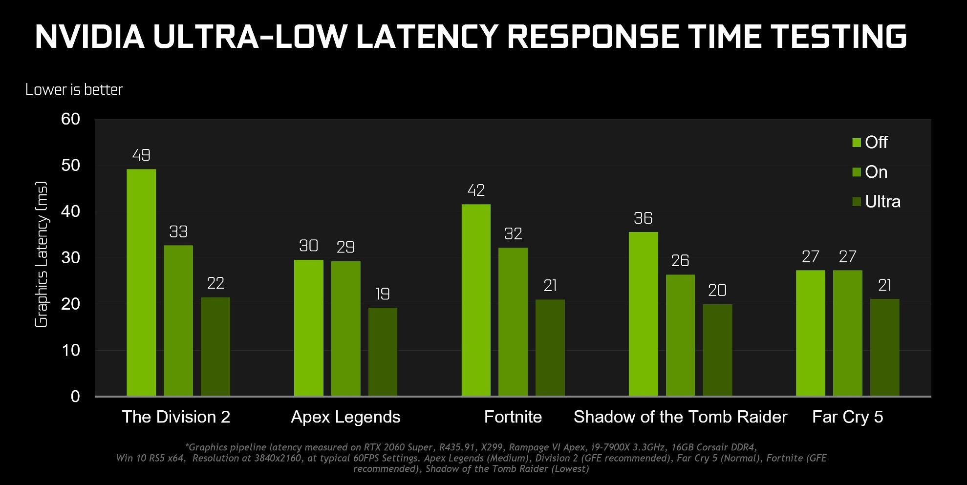 Крупное обновление. Новые драйвера NVIDIA GeForce 436.02 WHQL обеспечивают прирост кадровой частоты в играх на 23%