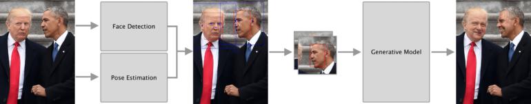 Норвежские исследователи нашли первое полезное применение DeepFake-технологии: с ее помощью предложили анонимизировать людей на фото и видео