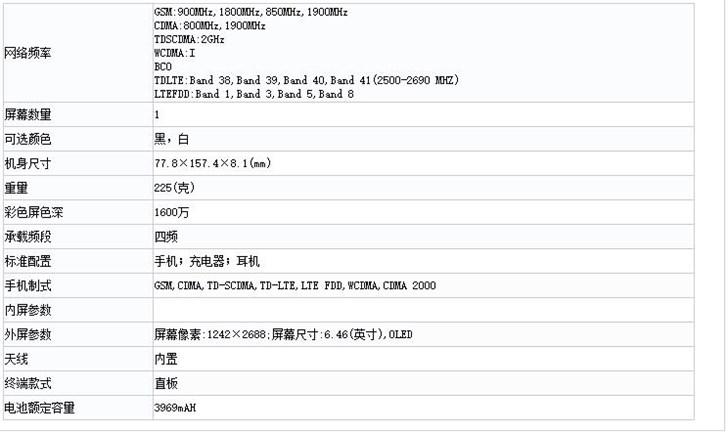 У всех по 4 ГБ ОЗУ и аккумуляторы емкостью от 3046 до 3969 мА·ч. Новые iPhone сертифицированы TENAA
