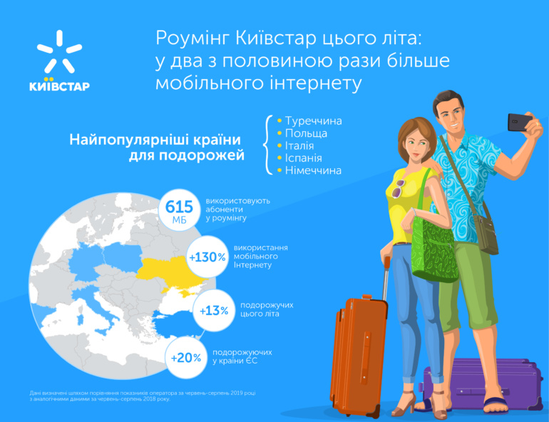 Использование мобильного интернета в роуминге Киевстар выросло почти в 2,5 раза, при этом количество роуминговых абонентов увеличилось всего на 13% [инфографика]
