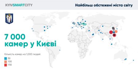 КГГА: Киев вошел в Топ-50 городов мира с наибольшим покрытием камерами видеонаблюдения