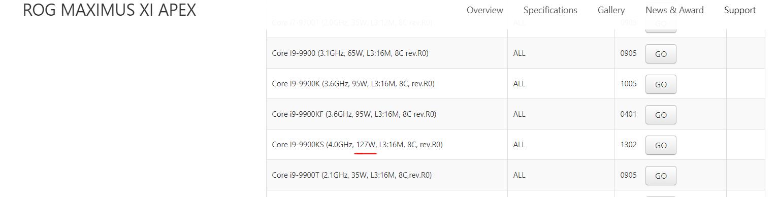 Номинальный TDP процессора Intel Core i9-9900KS — 127 Вт