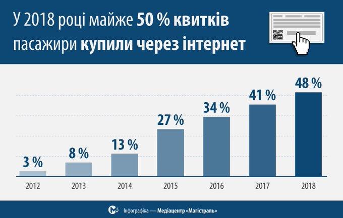 """""""Укрзалізниця"""" продала за прошедшее лето 8,6 млн электронных билетов, а общее количество приобретенных в онлайне ЖД-билетов превысило отметку 112 млн штук"""