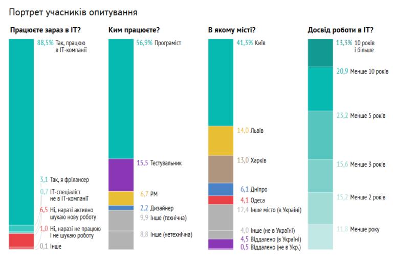 Украинские IT-специалисты рассказали DOU.UA о самых эффективных каналах поиска работы (лучше всего работают личные рекомендации и LinkedIn)