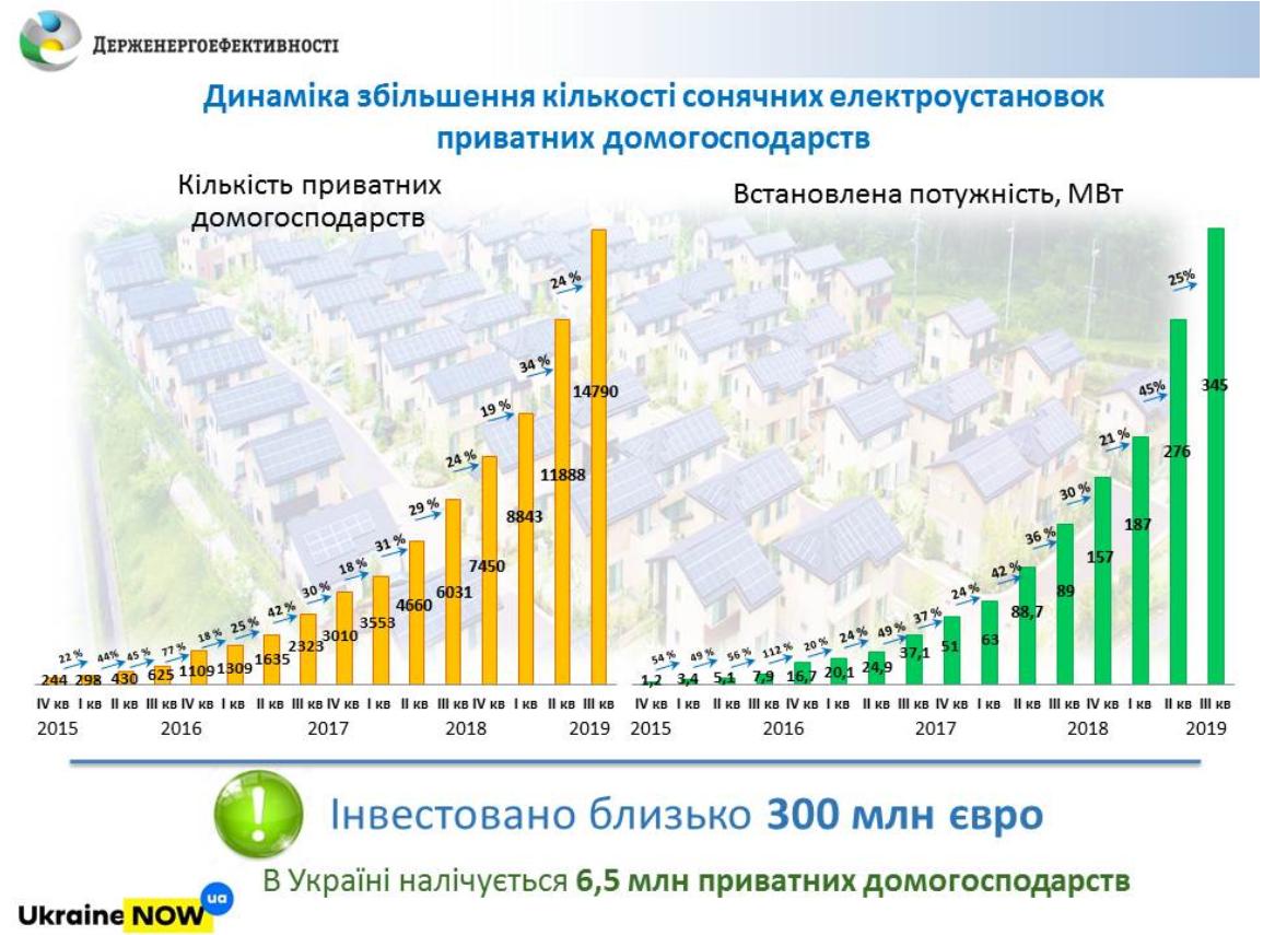 15 тыс. станций, 350 МВт, 300 млн евро, в лидерах — Днепровская область. Госэнергоэффективности отчиталось о развитии солнечной энергетики в частном сегменте