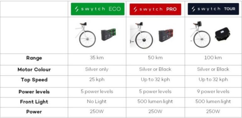 Электрокомплект Swytch позволит без труда превратить обычный велосипед в электрический, и наоборот