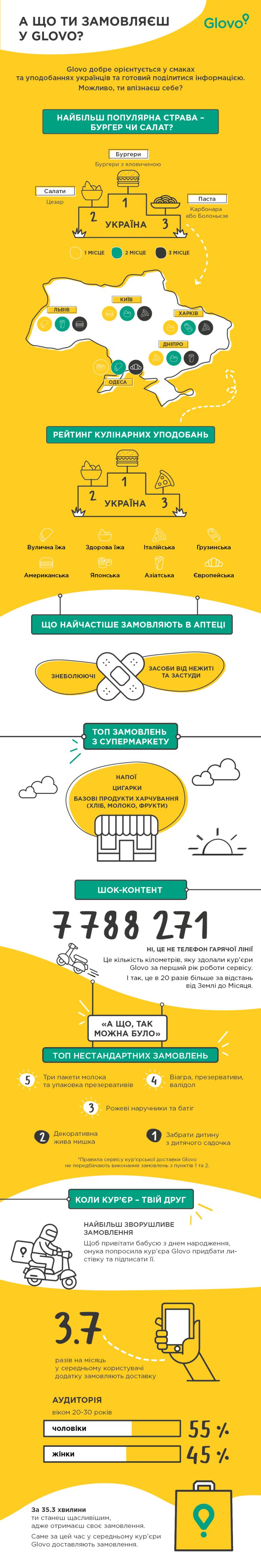 Что и как украинцы чаще всего заказывали в Glovo в первый год работы сервиса [инфографика]
