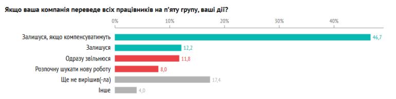 DOU.UA: 80% украинских IT-специалистов против введения пятой группы ФОП, 86% - против создания фонда развития человеческого капитала за счет нового налога