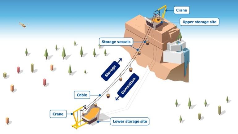 Австрийские инженеры предложили использовать грузовые канатные дороги для запасания энергии на долгие сроки