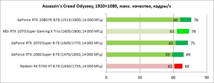 Обзор видеокарты MSI GeForce RTX 2070 Super GAMING X Trio: с утроенной силой