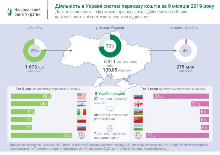 НБУ: За 9 месяцев текущего года через системы перевода средств в Украине было переведено $5,3 млрд, из-за границы - $1,7 млрд, за границу - $275 млн [инфографика]