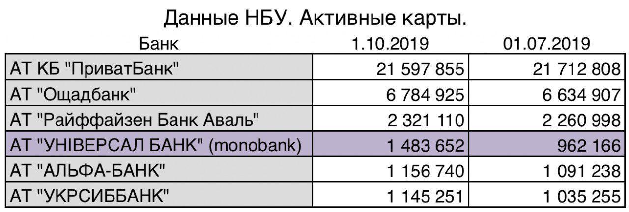 monobank («Универсал-Банк») вскоре сместит «Райффайзен Банк Аваль» с третьего места крупнейших банков (по числу активных карт)