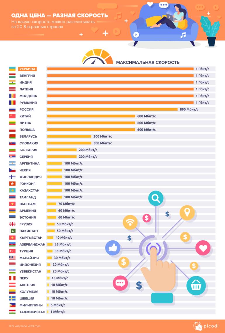 Сравнение интернет-тарифов 223 провайдеров в 62 странах мира: Украина оказалась в лидерах по соотношению цена/скорость проводного интернета