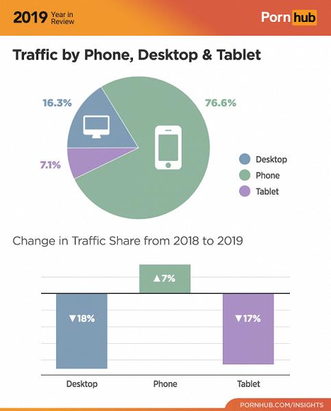 Итоги года от PornHub: iOS — самая популярная мобильная платформа, MacOS теснит Windows, а Chrome — самый популярный браузер