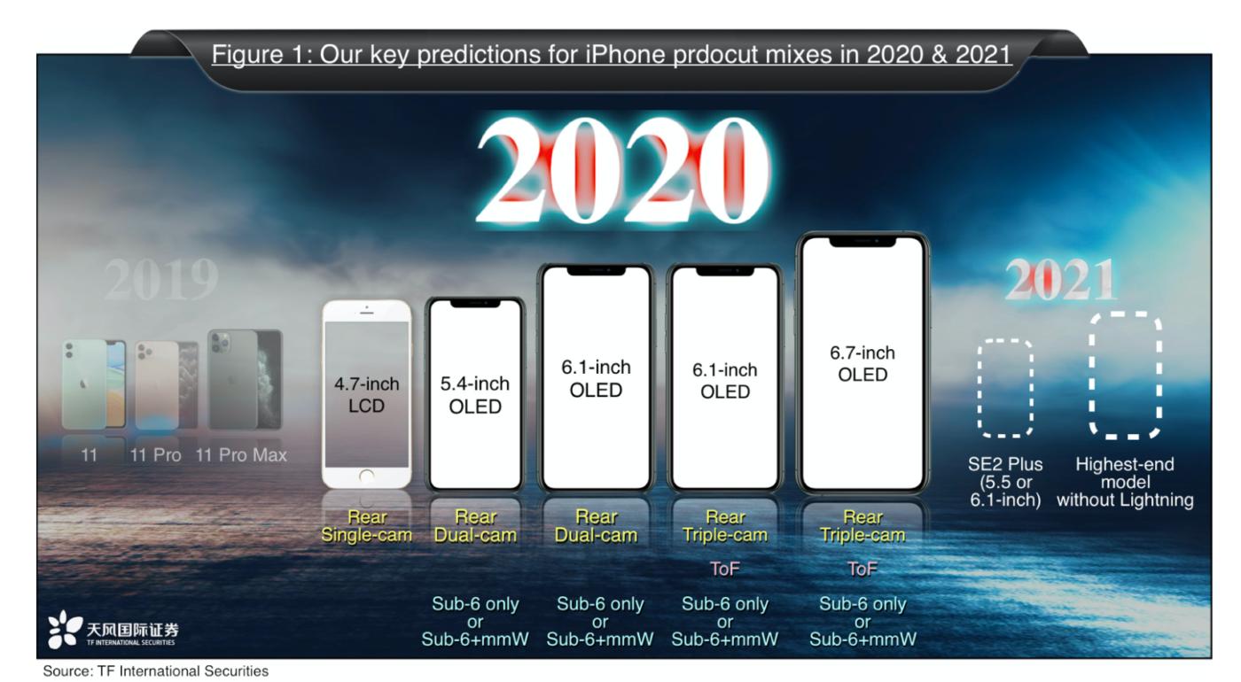 Пять моделей, «прямоугольный» дизайн в стиле iPhone 4, 5G и экраны OLED (кроме iPhone SE2). Известный аналитик рассказал, какой будет линейка iPhone 2020 года