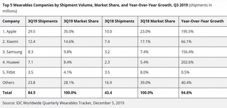 IDC: В третьем квартале отрасль носимых устройств продемонстрировала почти 2-кратный рост