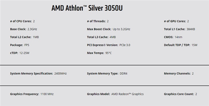 Мобильные процессоры Ryzen 4000, 64-ядерный CPU Ryzen Threadripper 3990X и видеокарта Radeon RX 5600 XT — главные анонсы AMD на CES 2020