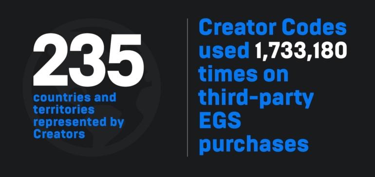 В Epic Game Store уже более 100 млн пользователей (примерно как у Steam), компания продлила раздачу игр на весь 2020-й год