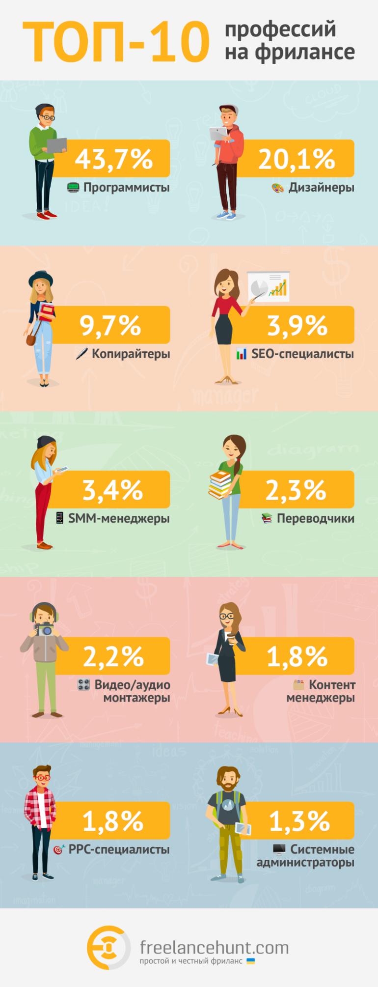 Украинский сервис Freelancehunt назвал 10 наиболее востребованных профессий на фрилансе в 2019 году [инфографика]