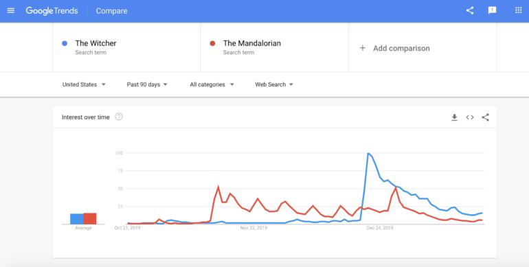 Netflix похвастался, что за первые четыре недели 76 млн домохозяйств посмотрели (не менее двух минут) «Ведьмака». И показал, что он популярнее «Мандалорца»... на графике Google Trends