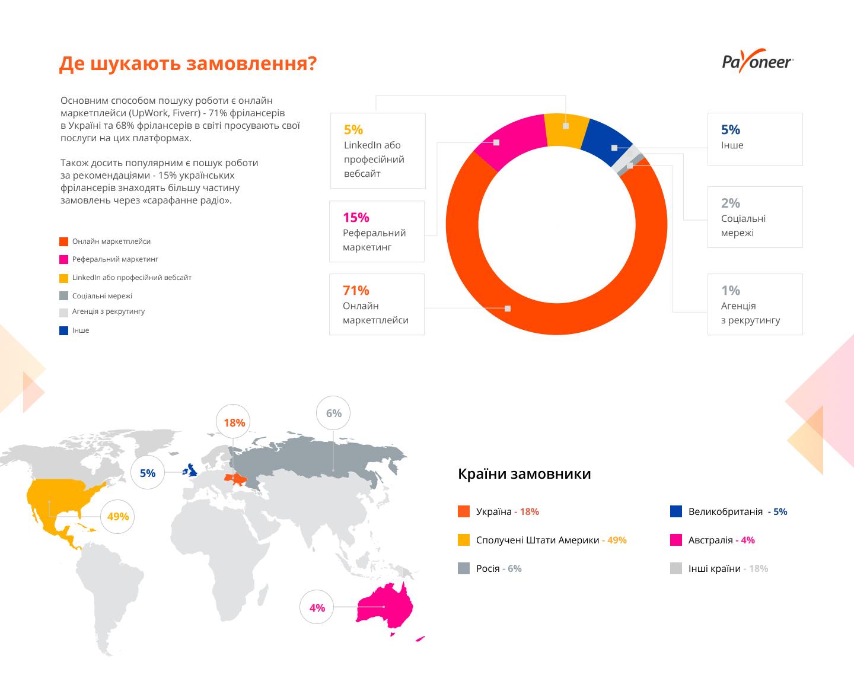 как украинскому фрилансеру работать