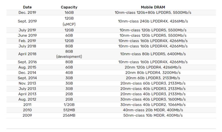 Еще больше смартфонов с 16 ГБ ОЗУ. Samsung начала выпуск соответствующих модулей оперативной памяти LPDDR5 DRAM