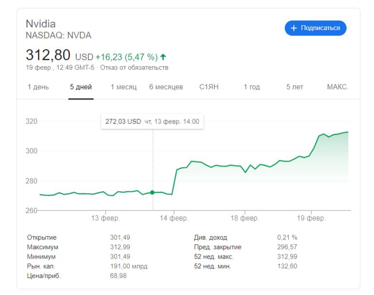 Курс акций NVIDIA обновил исторический максимум, несмотря на опасения из-за коронавируса