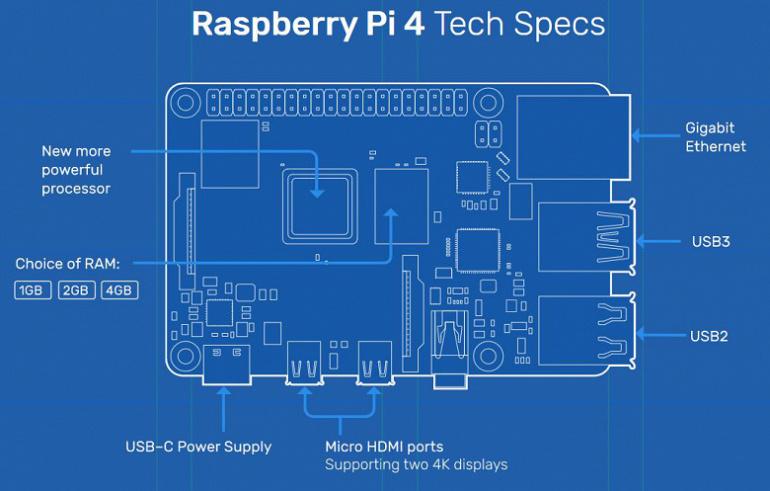 Raspberry Pi отмечает 8-летие — модель Raspberry Pi 4 с 2 ГБ ОЗУ подешевела до $35