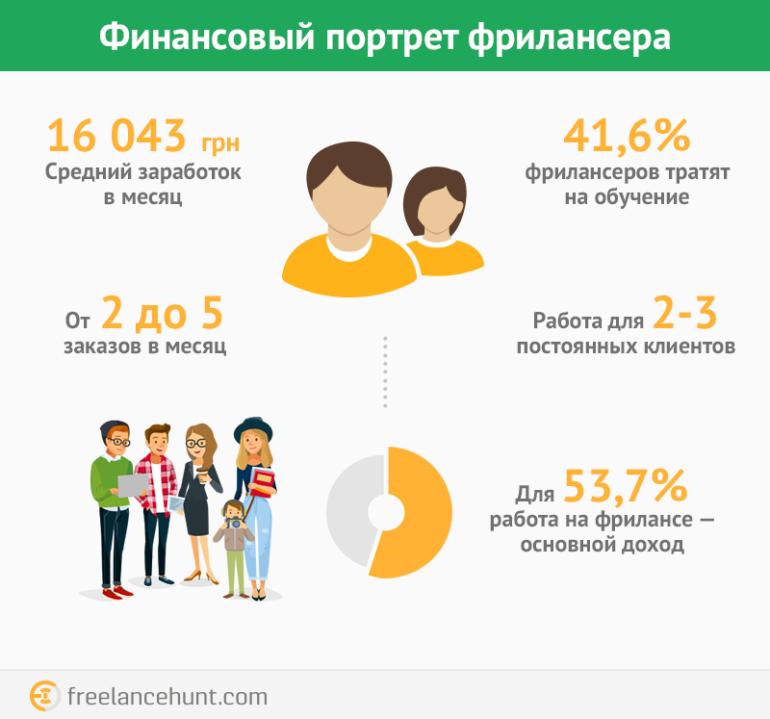 Исследование: Сколько зарабатывают украинские фрилансеры в зависимости от категории [инфографика]