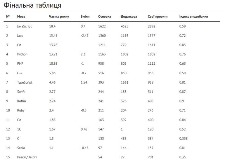 Рейтинг языков программирования от DOU.UA: JavaScript опередил Java, а Python - PHP