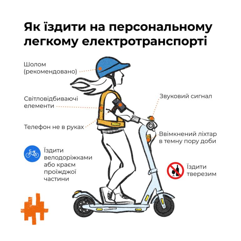 Депутаты ВРУ подготовили законопроект о водителях электросамокатов и электроскутеров - их предлагают уравнять в правах с велосипедистами