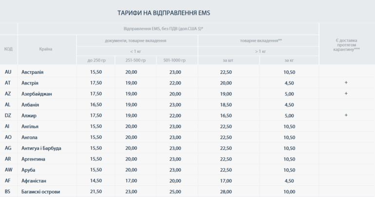 """С завтрашнего дня """"Укрпошта"""" начнет предоставлять услуги ускоренной международной почтовой доставки EMS (Express Mail Service) в Украине"""