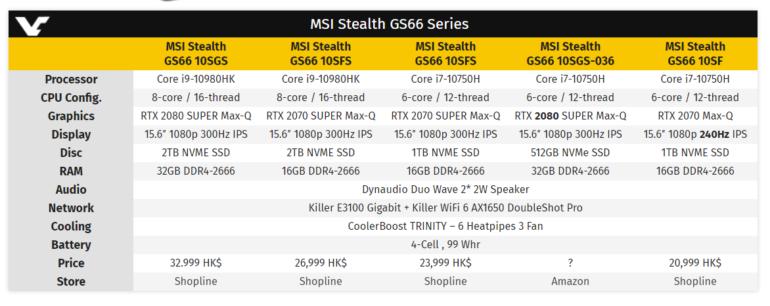 Замечен новый геймерский ноутбук MSI Stealth GS66 с Core i9-10980HK и GeForce RTX 2080 Super Max-Q — «всего» 4400 евро