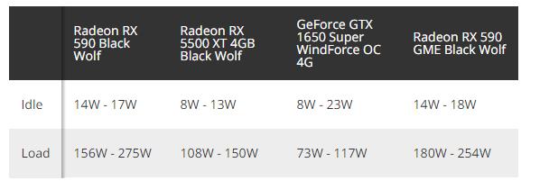 Проходим мимо. «Новая» видеокарта AMD Radeon RX 590 GME построена на 14-нм GPU Polaris 20 и ничем не удивляет