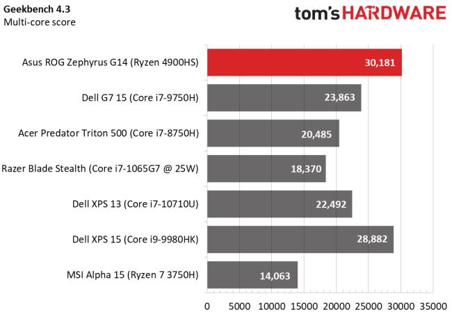 Начались продажи ноутбуков с новыми APU AMD Ryzen 4000 [Первые полноценные тесты]