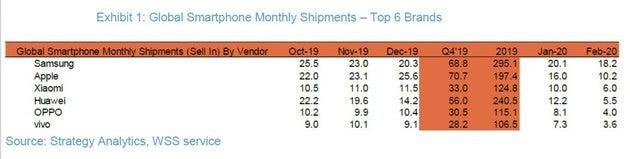 В прошлом месяце Xiaomi впервые обошла Huawei по объему отгруженных смартфонов