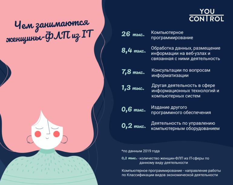 """""""25% - из Киева, почти 60% - программистки"""": Сколько женщин-ФОП работают в украинской IT-сфере [инфографика]"""