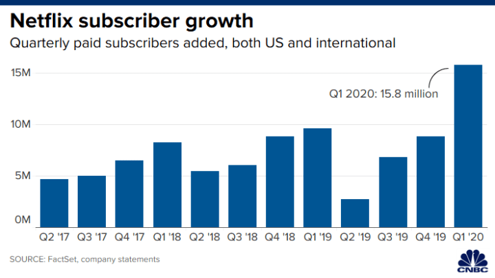 Netflix отчитался о рекордном росте числа подписчиков и прочих успехах за квартал, а также предупредил о вероятных сложностях впереди