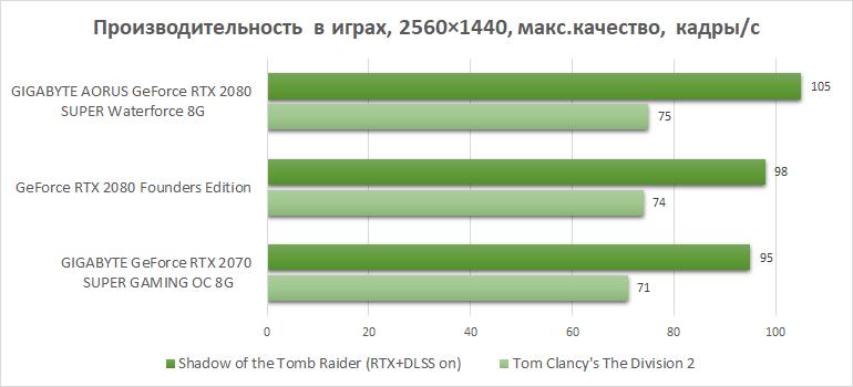 Обзор видеокарты GIGABYTE AORUS GeForce RTX 2080 SUPER Waterforce 8G