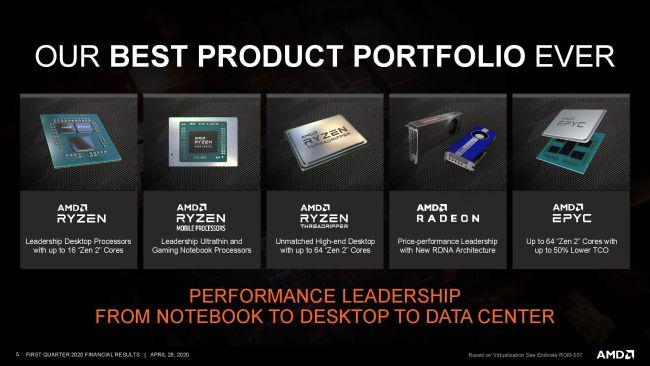 AMD существенно нарастила выручку и прибыль, Zen 3 и RDNA 2 выйдут до конца года
