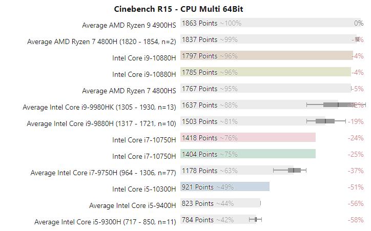 Новые мобильные процессоры Intel Comet Lake-H сравнили в тестах производительности с AMD Ryzen 4000